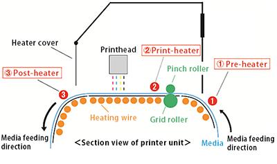 Three-way intelligent heater