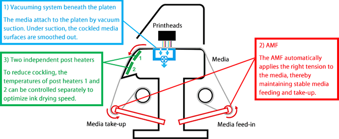 FIG.5: Section view of printer unit