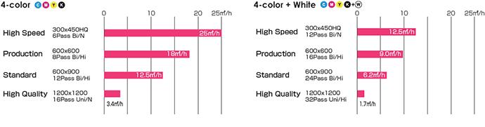 JFX200-2513 Print Speed