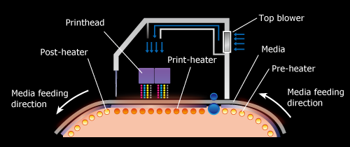 "Mimaki's original and patented technology ""3-way intelligent heater"""