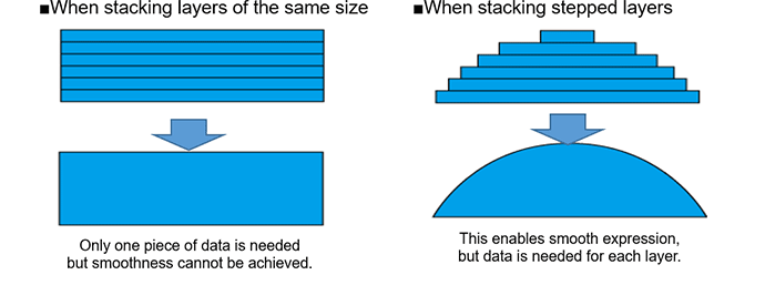 When stacking stepped layers: This enables smooth expression, but data is needed for each layer.