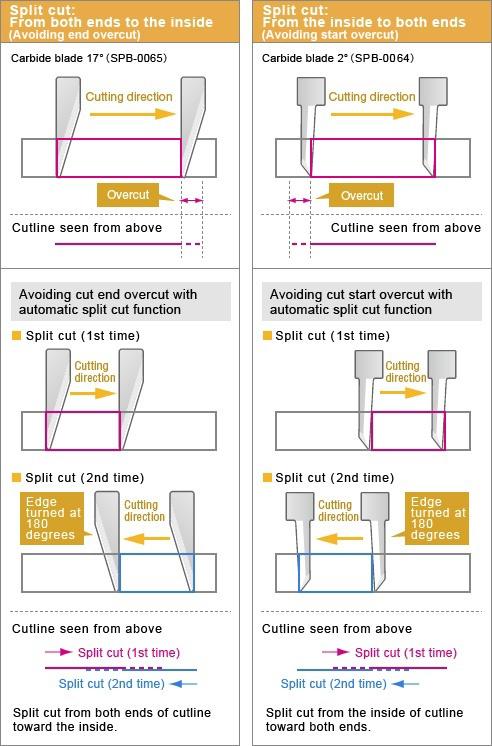 Automatic split cut function