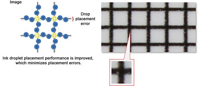 Ink droplet placement performance is improved, which minimizes placement errors.