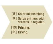 Screen printing2